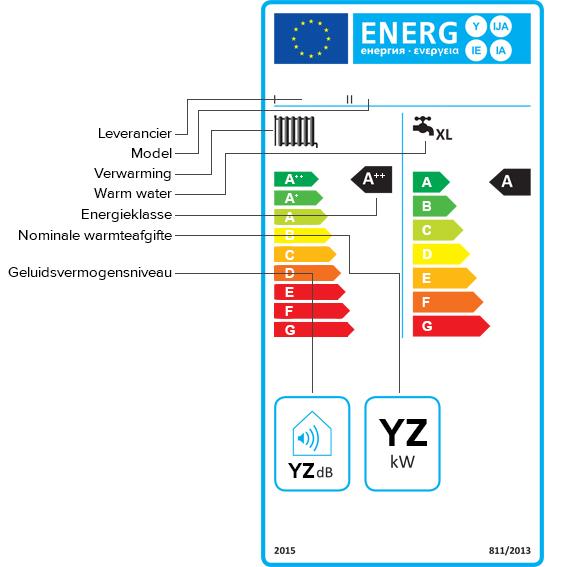 energie etiket