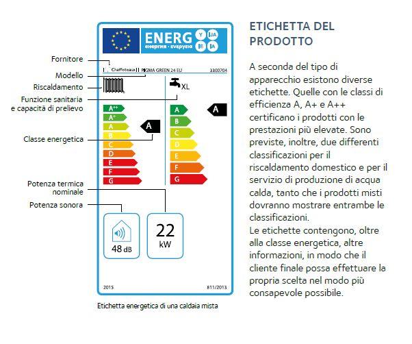 Come leggere  l'Etichetta Energetica