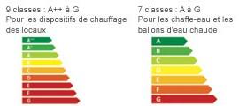 classes énergétiques